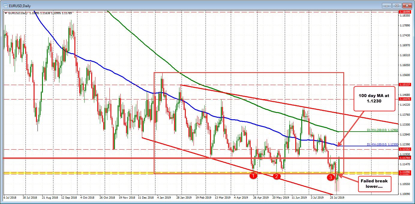 EURUSD ticks above 100 bar MA on 4-hour chart  Works back toward