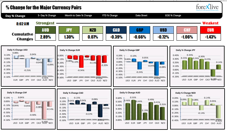 The AUD is the strongest and the EUR is the weakest as NA trader enter for the day