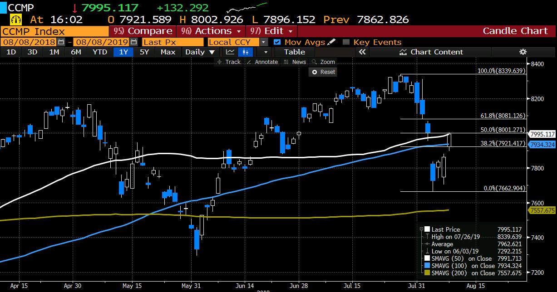 NASDAQ reaches 8000 again  Above 50 day MA now
