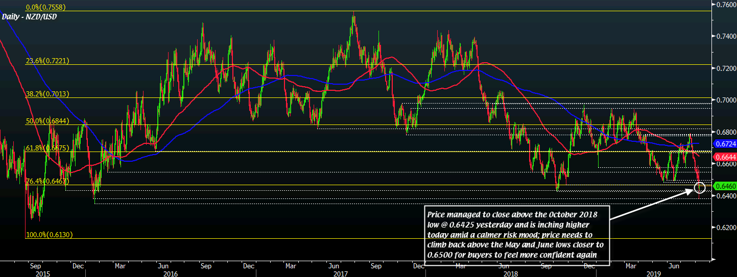 NZD/USD looks to snap ten-day losing streak but outlook remains less
