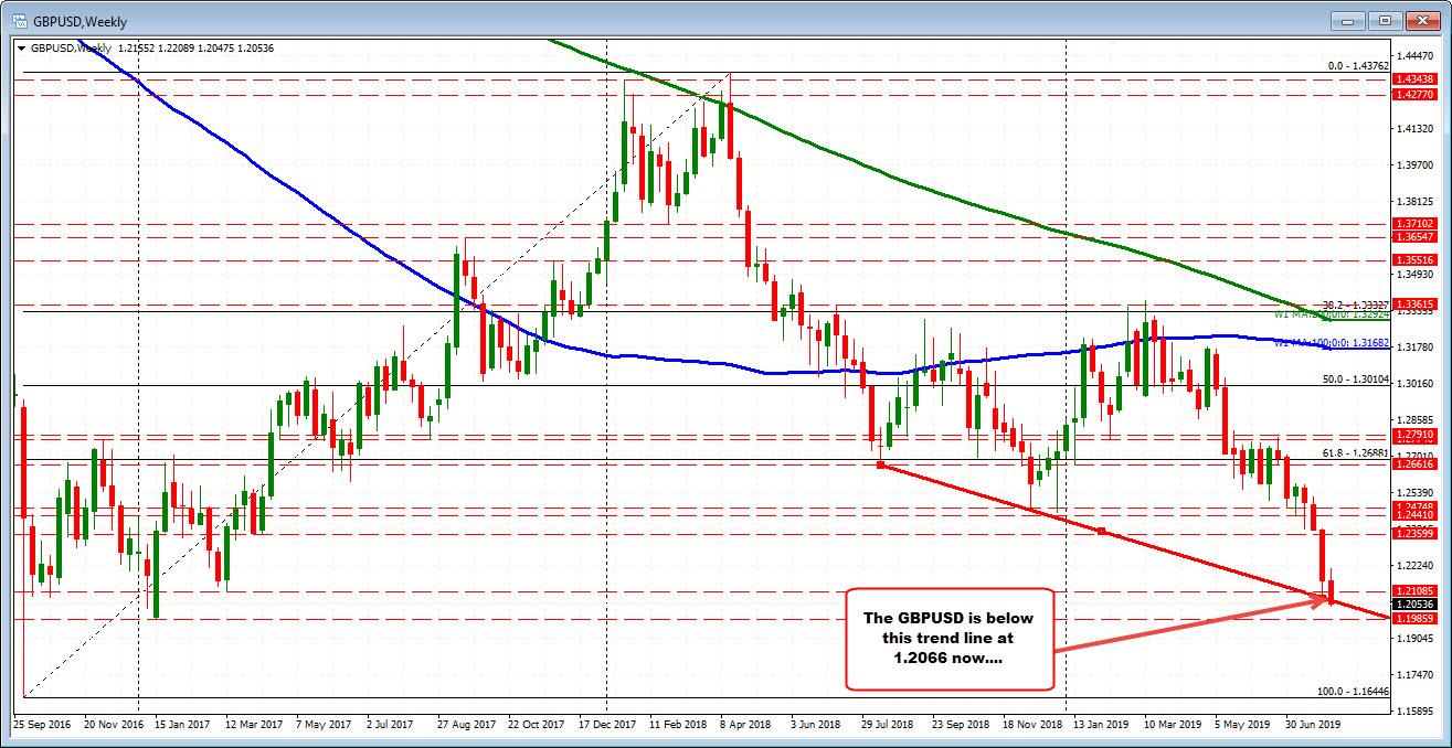 GBPUSD is not giving up on the downside