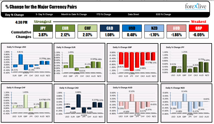 The % changes of the major currency pairs