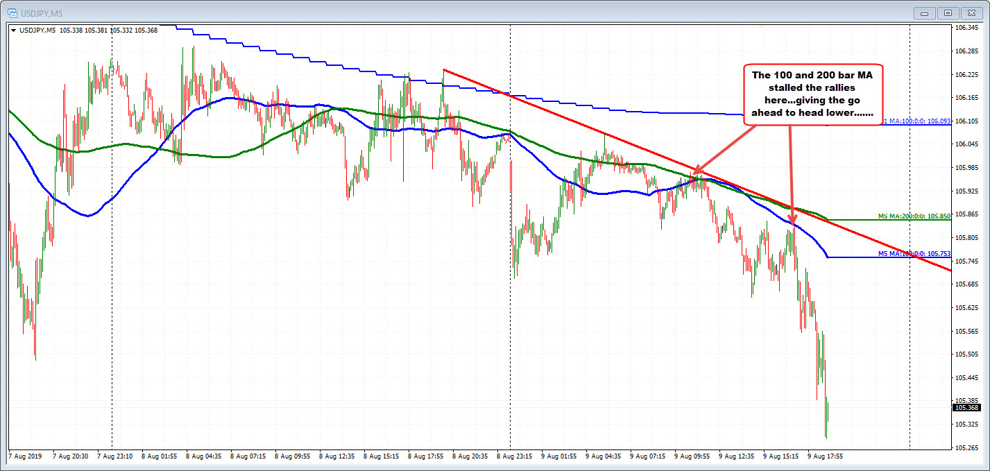 USDJPY on the 5-minute