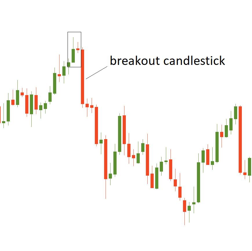 Insider bar 3 candlestick
