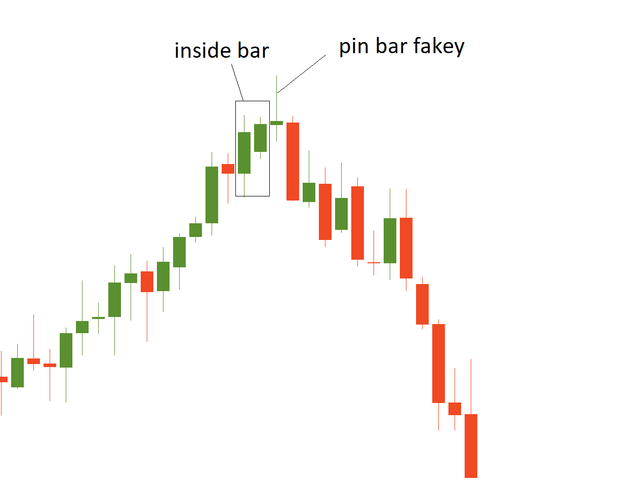 Insider bar technical analysis