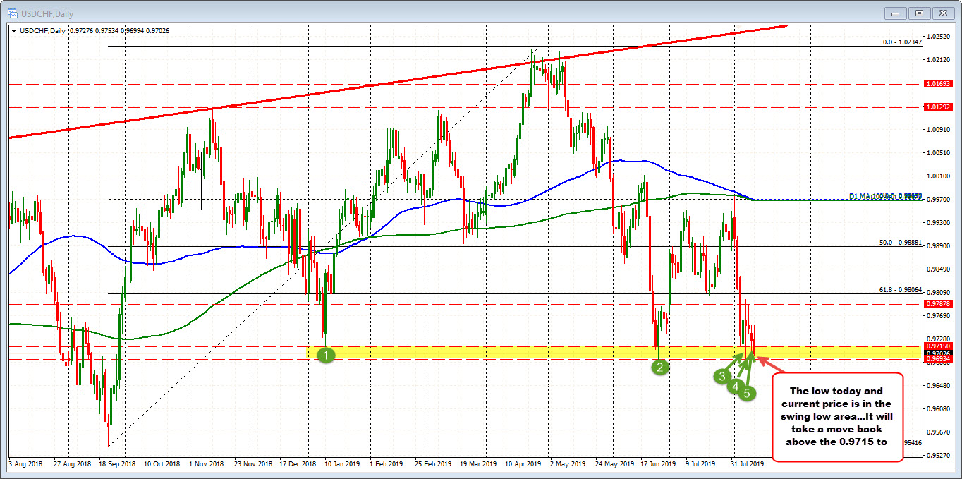 USDCHF scrapes along the bottoms