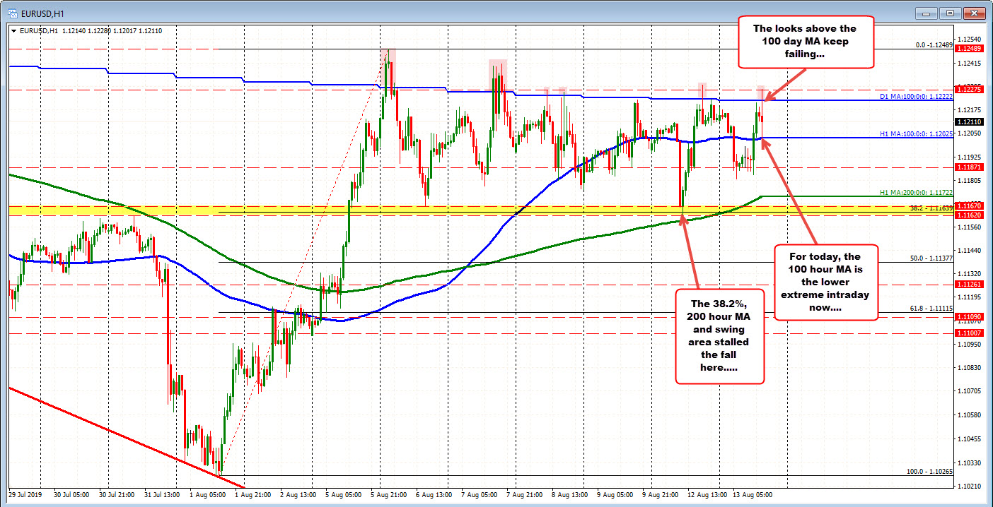 The EURUSD on the hourly chart.