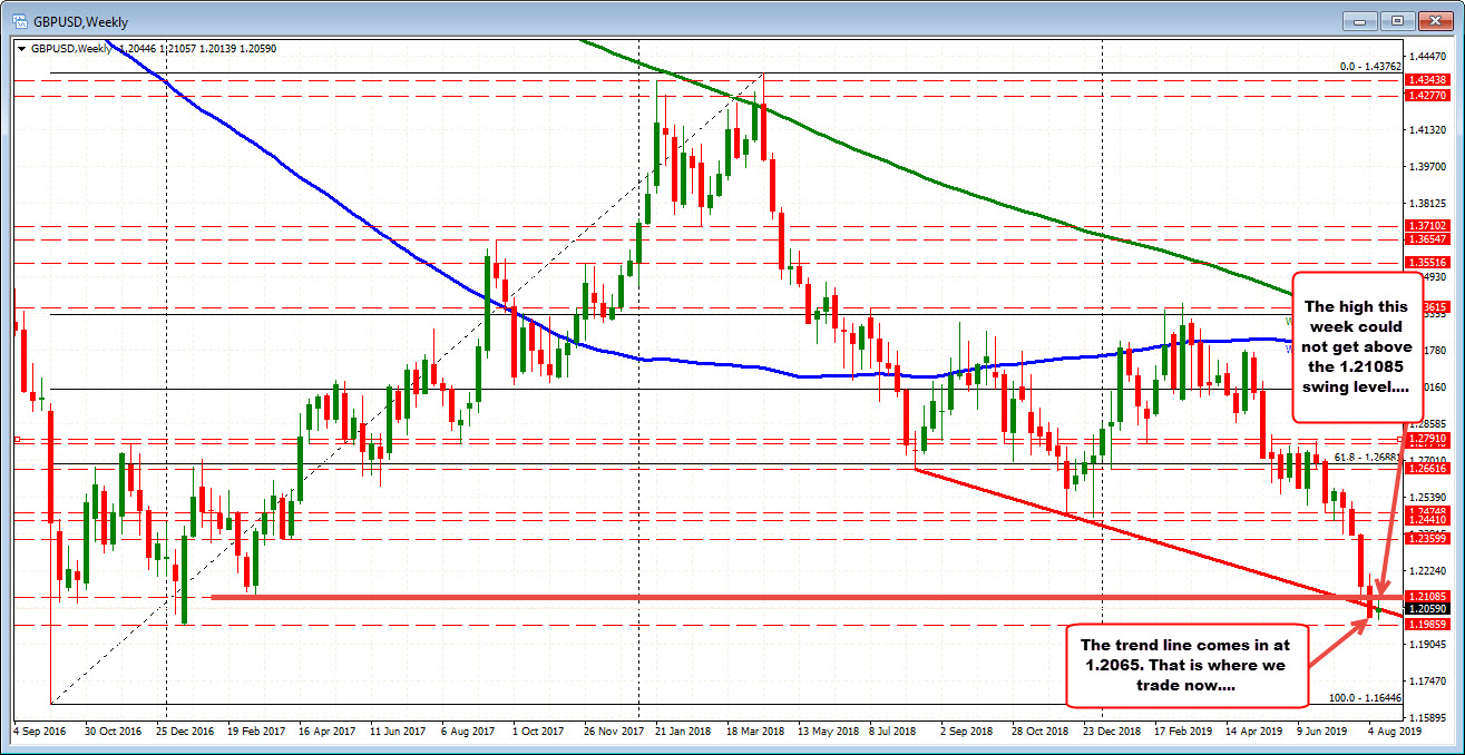 GBPUSD on the weekly chart is trading near trendline level