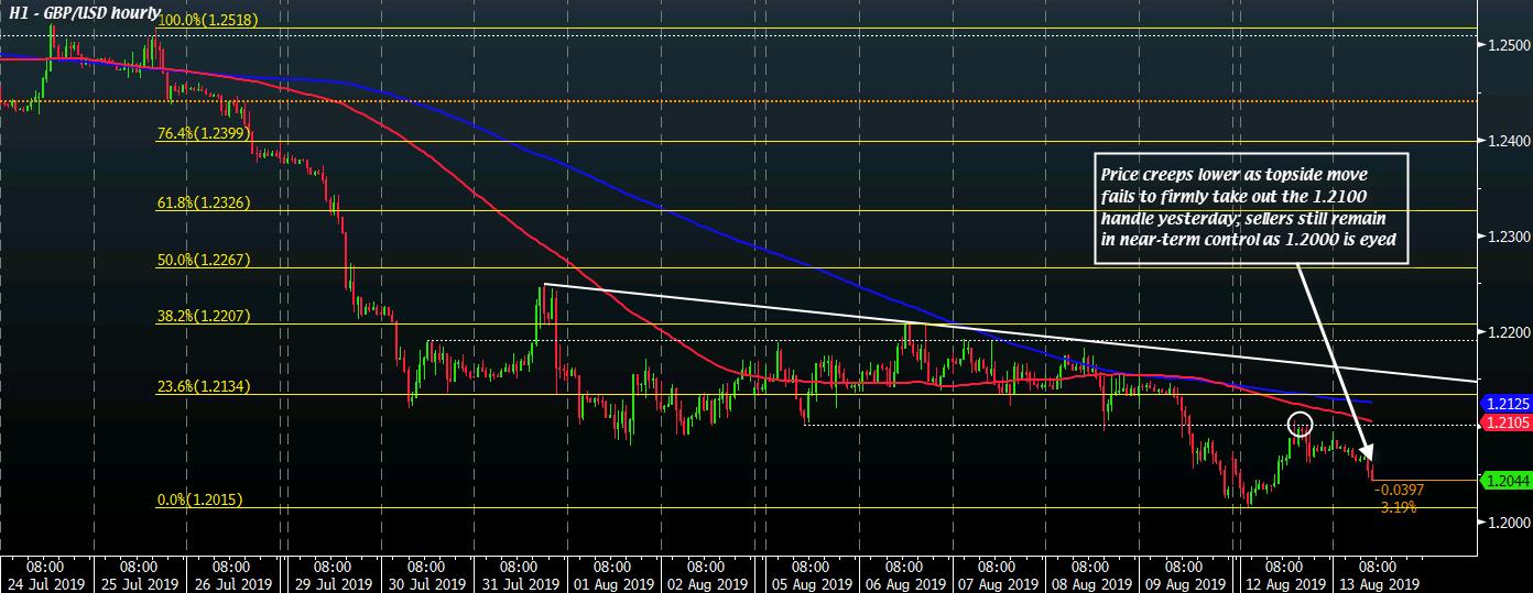 GBP / USD H1 13-08