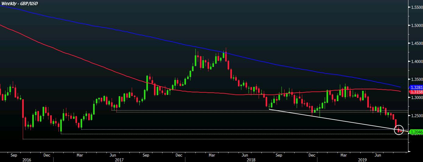 GBP/USD W1 13-08