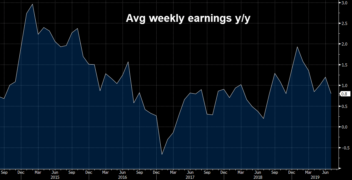 Avg weekly earnings