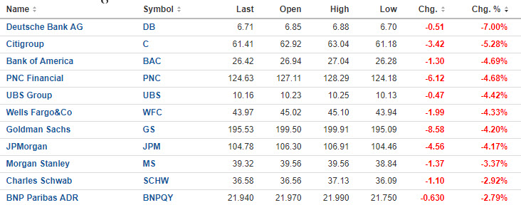 The financials did much worse in trading today