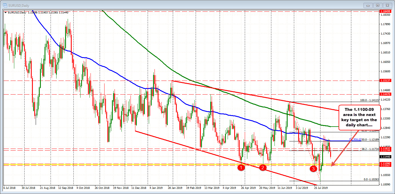 EURUSD on the daily chart would target the 1.1100 – 09 level on more selling pressure