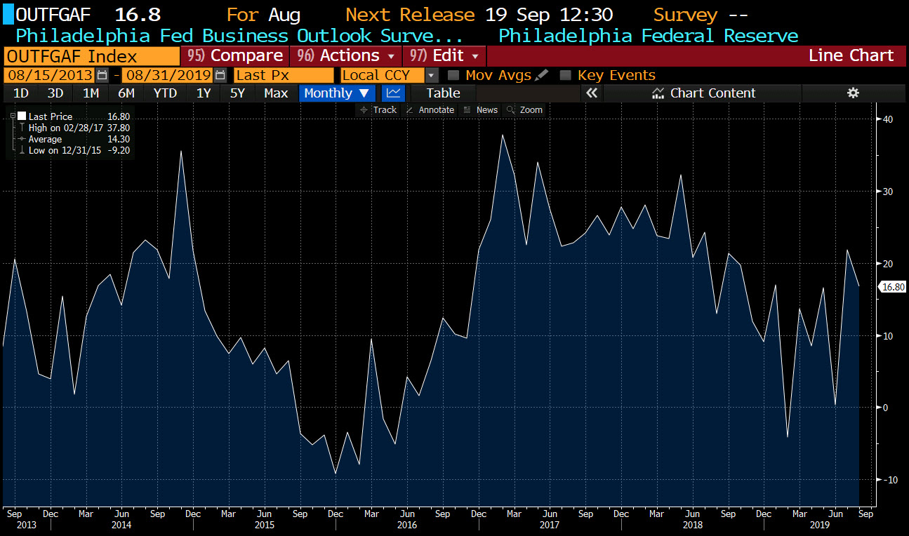 Philadelphia Fed business outlook _index for the month of August 2019