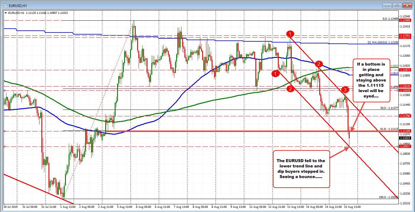 EURUSD falls to trend line target and sees a bounce