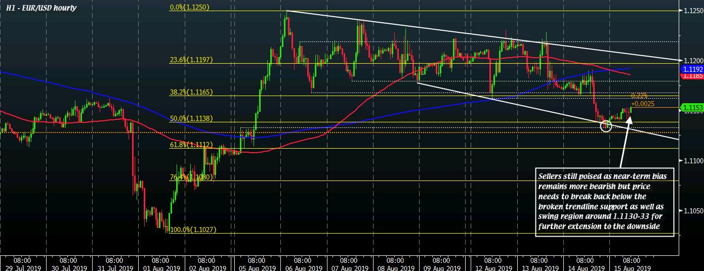 EUR/USD H1 15-08