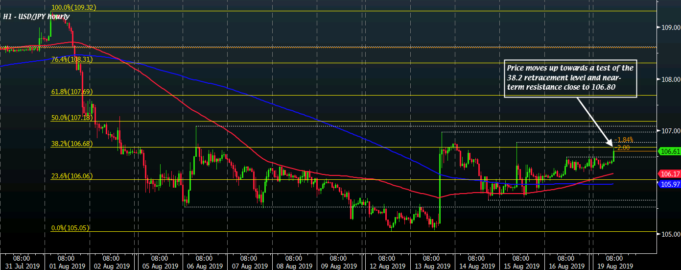 USD/JPY H1 19-08