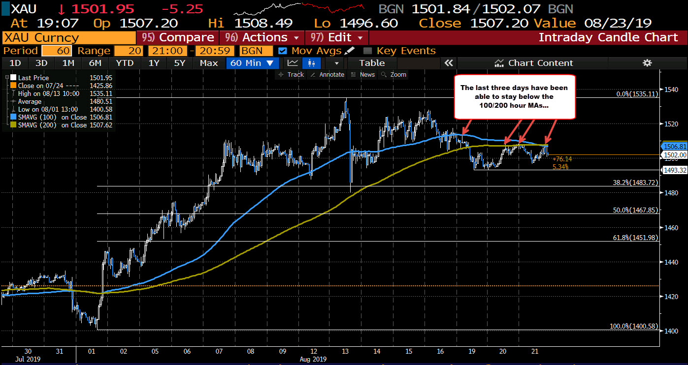 Gold continues consolidation, but with a bearish tilt...