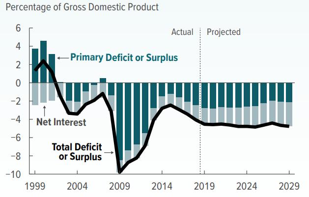 CBO forecasts