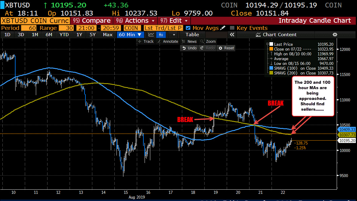 Bitcoin on the hourly chart