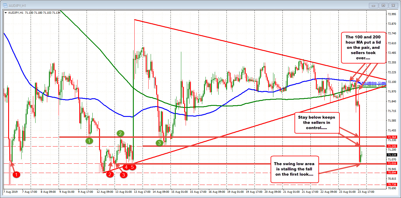 AUDJPY is one of the weakest pairs today. What are the charts saying?