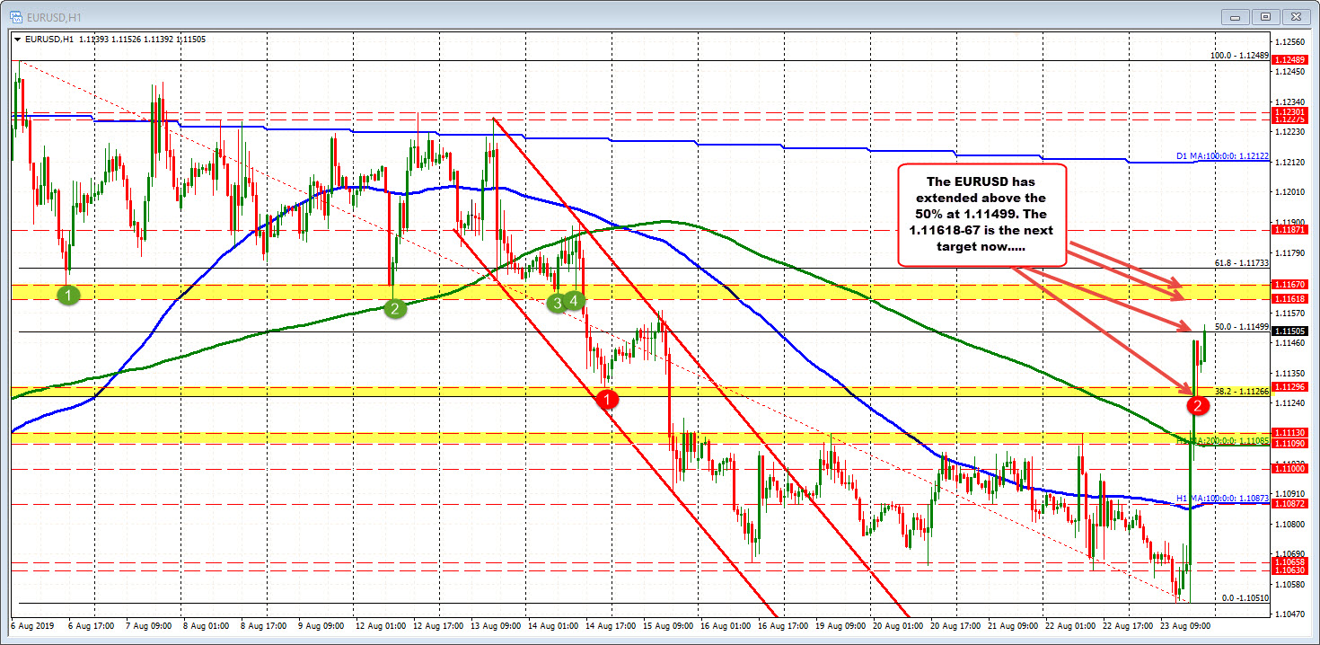 EURUSD extends to new session high