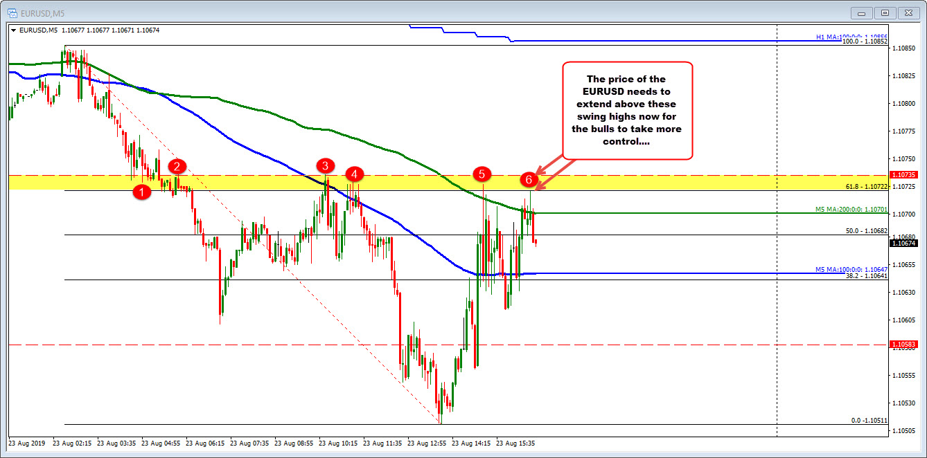 EURUSD on the 5 minute chart