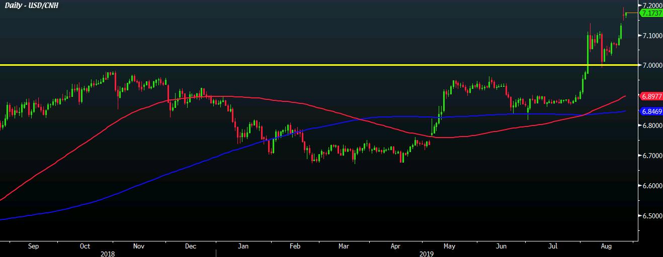 USD / CNH D1 27-08
