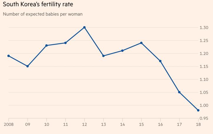 South Korea fertility