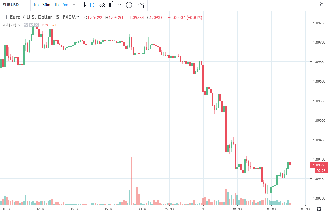 Forexlive Asia Fx News Wrap Usd Higher