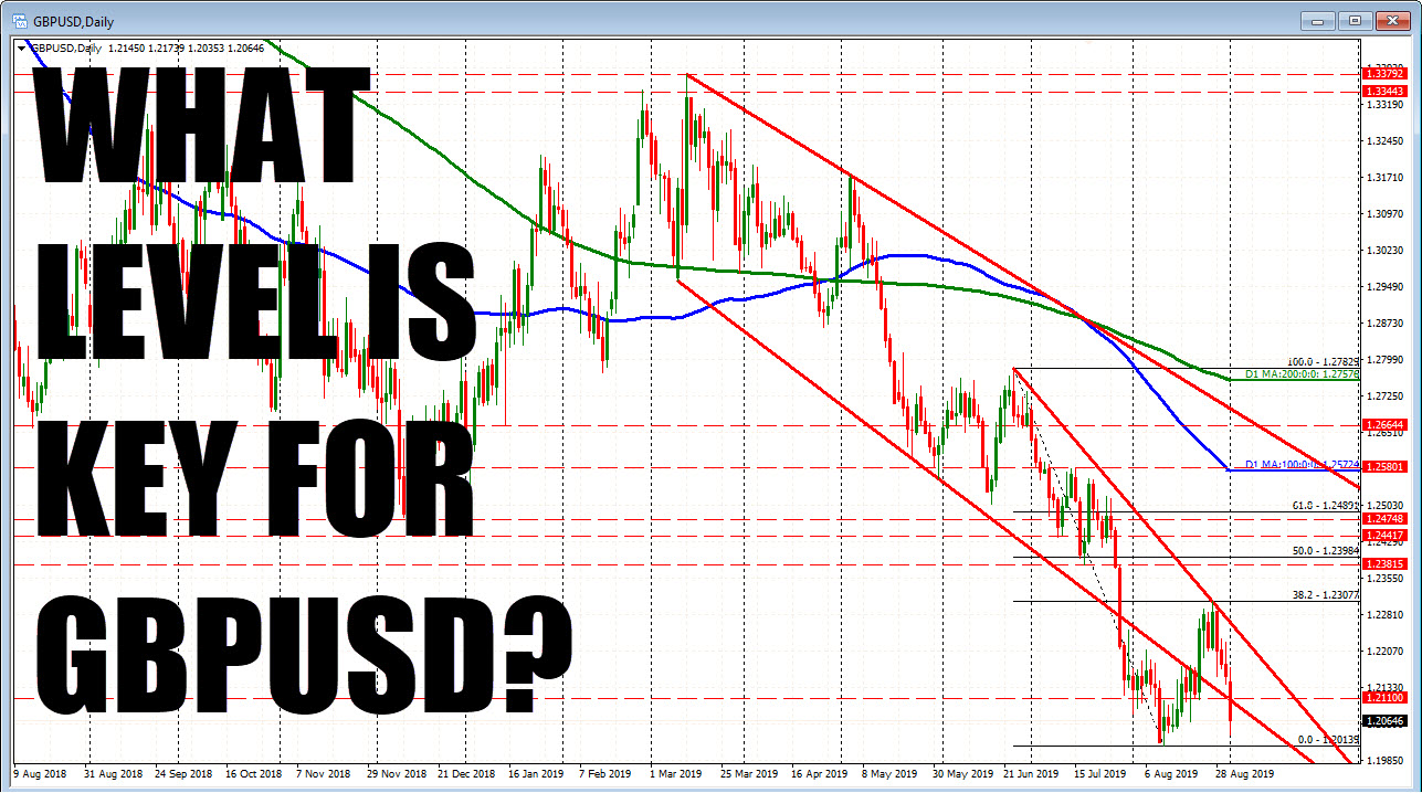 GBPUSD moved above the