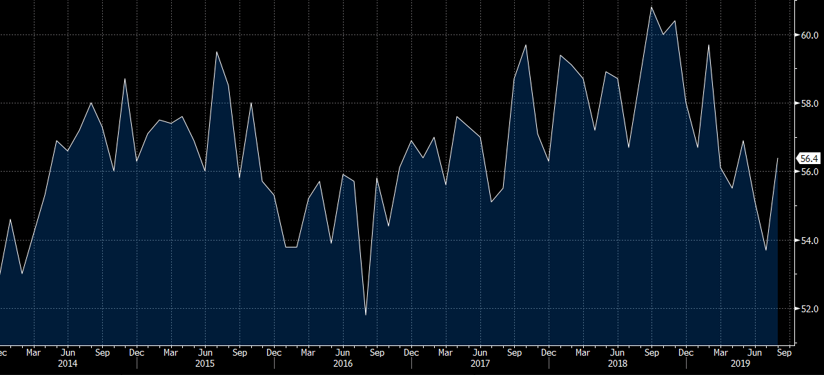 ISM August non-manufacturing index 56 4 vs 54 0 expected