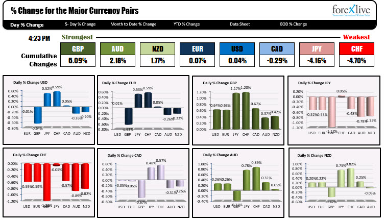 The strongest and weakest of the major currencies in trading today