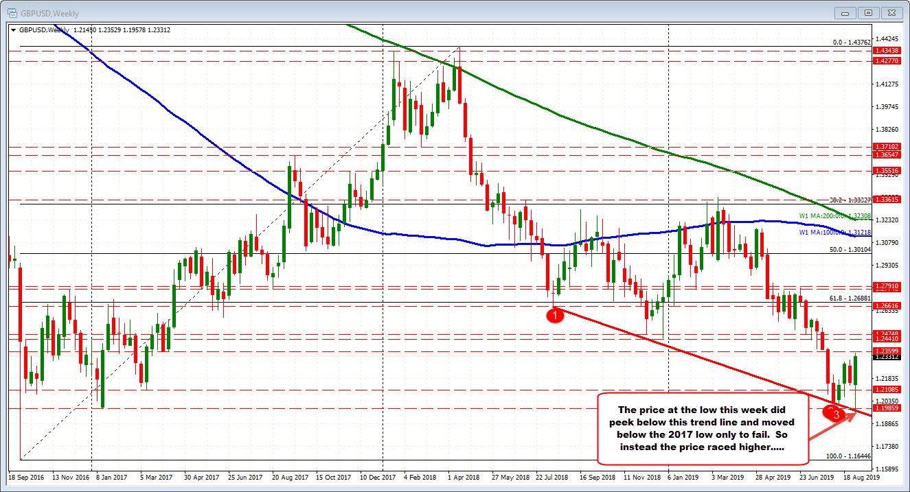 GBPUSD failed at the break of the lows this week.