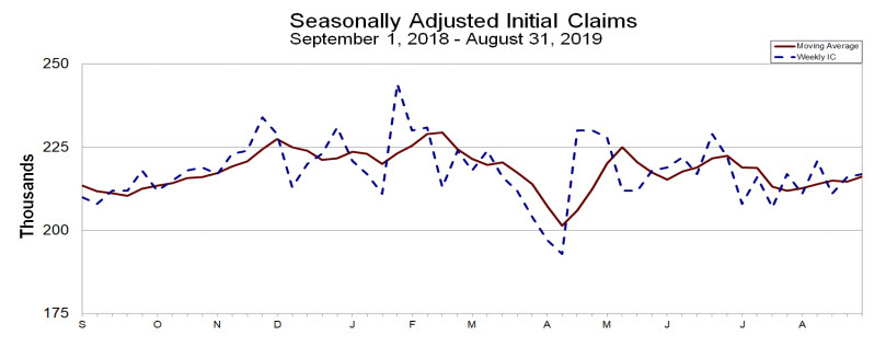 Chart of initial jobless claims with four-week moving average