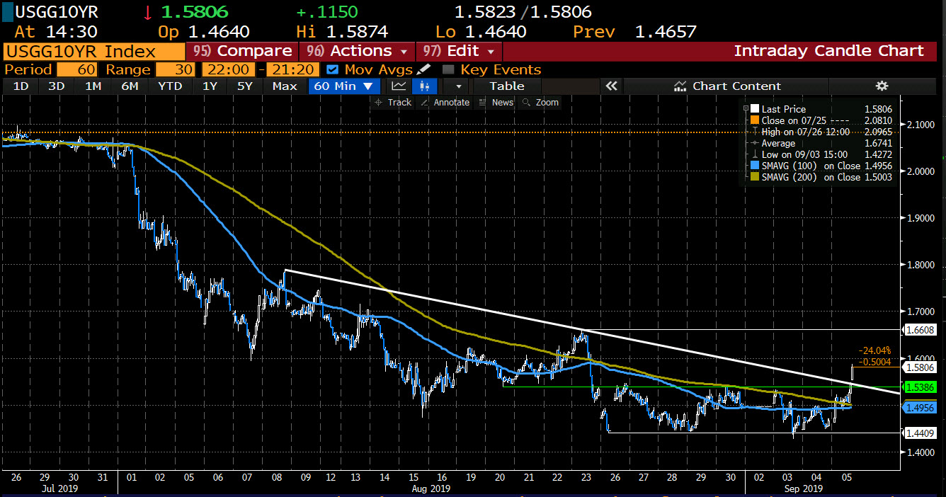 Gold moves above trend line