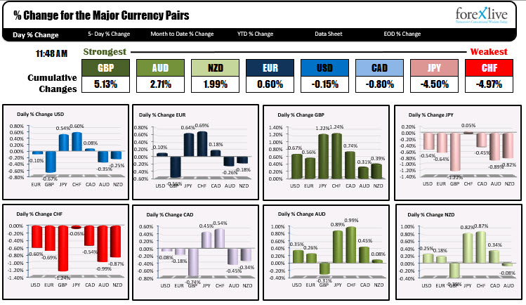 The major currency pairs show the GBP is the strongest and the CHF is the weakest