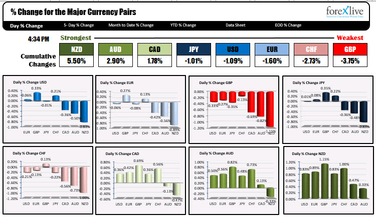 The snapshot of the winners and losers for the major currencies today