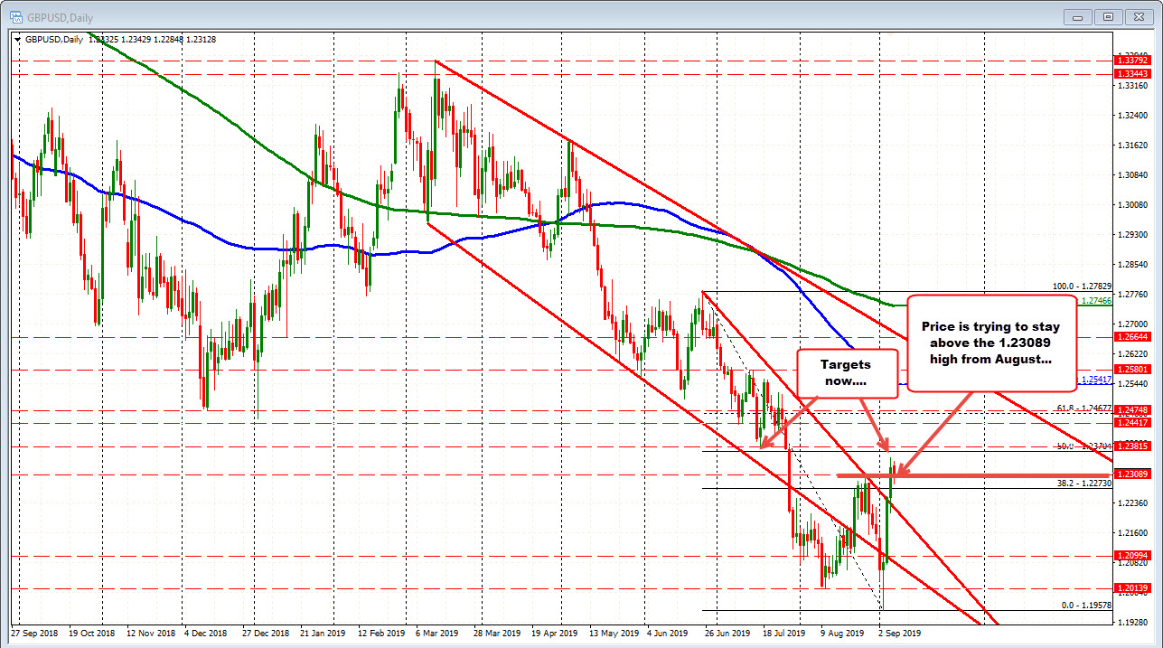 GBPUSD on the daily has some bullish and bearish clues