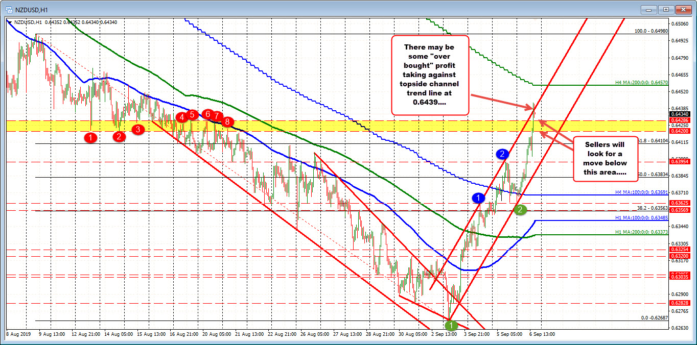 NZDUSD on the hourly is testing a topside trend line