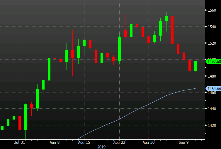 Forexlive | Forex Technical Analysis Live Updates