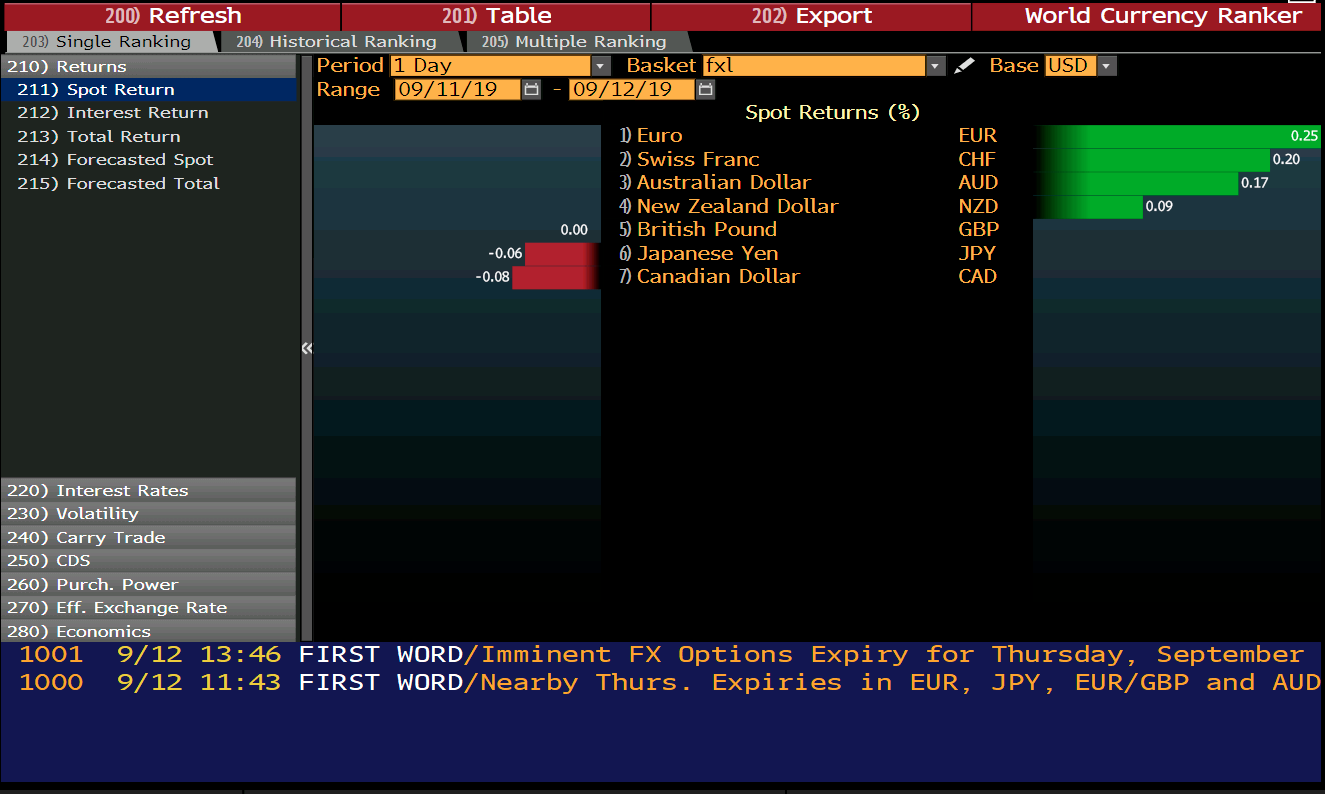 Euro leading the way in FX