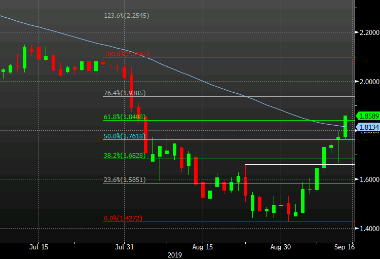 10-year breaks 55-dma and 61.8% retracement