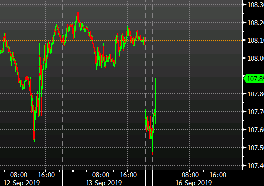 Sunday evening futures trade in oil has opened the week's crude trading