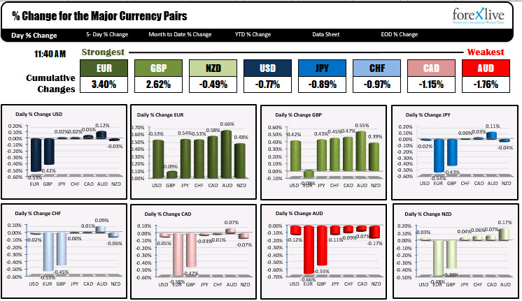 The change in the forex shows the euro is the strongest and the or Z is the weakest