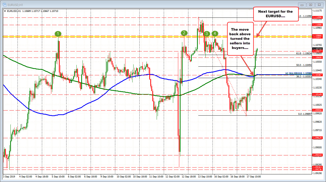 EURUSD continues the run higher