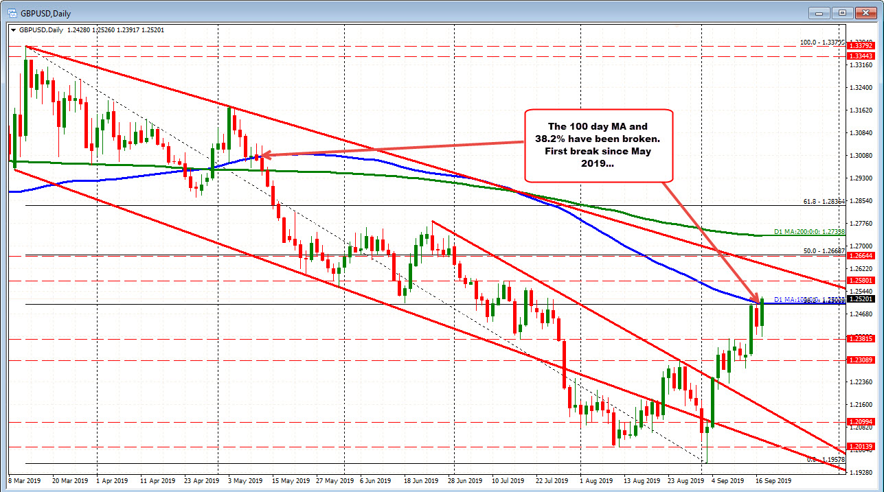 The GBPUSD is above the 100 day MA for the 1st time since May