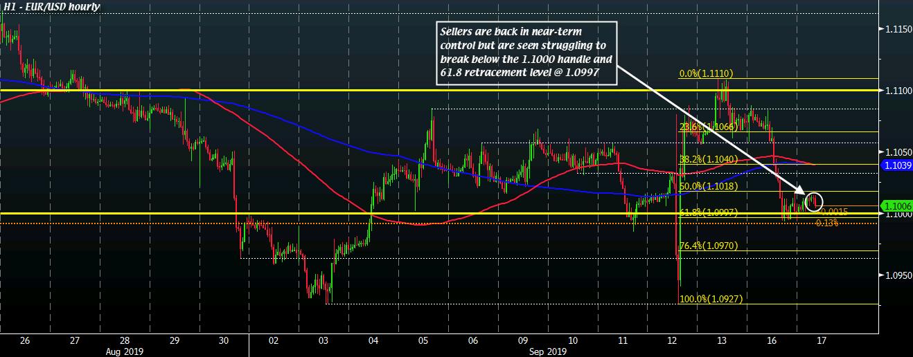 EUR/USD H1 17-09