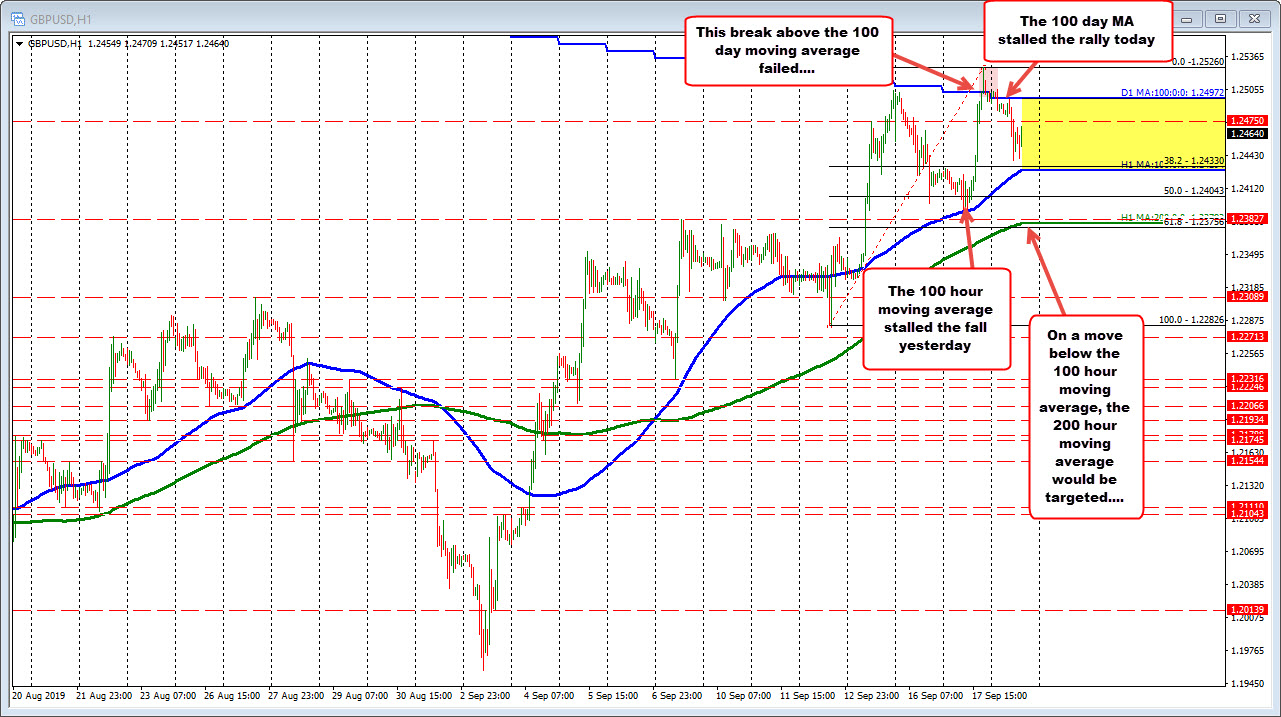 GBPUSD corrects lower after run above 100 day MA runs out of steam