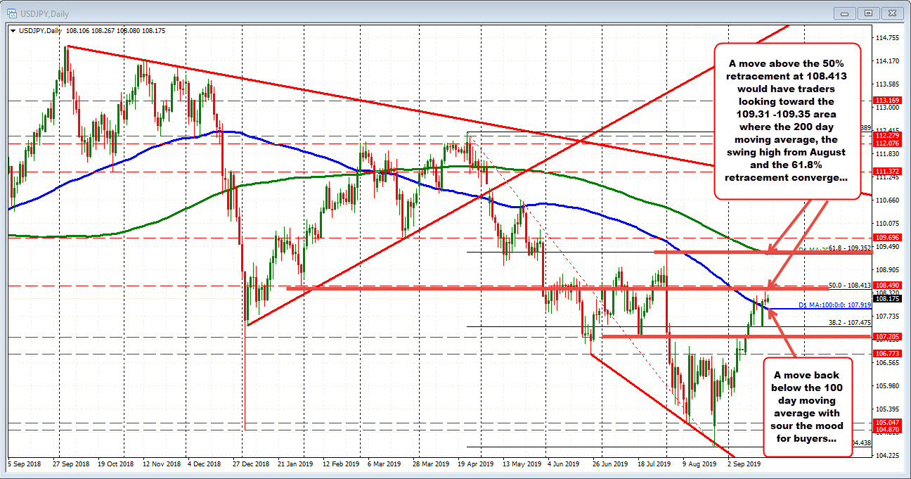 USDJPY remains above its 100 day MA at 107.919. Third day in a row
